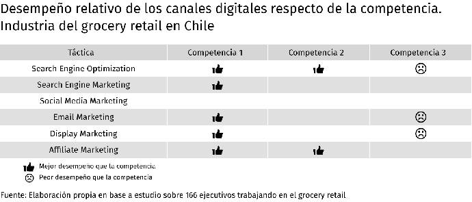 desempeño relativo de los canales digitales respecto de la competencia grocery retail en Chile