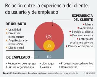 experiencia de clientes figura