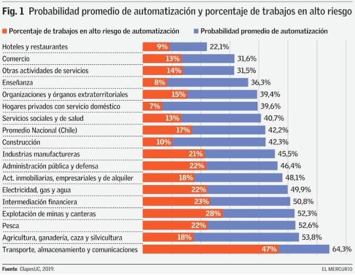 construccion probabilidad de automatizacion trabajos en riesgo