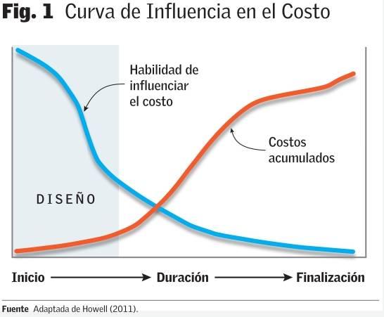 proyectos curva de influencia en el costo