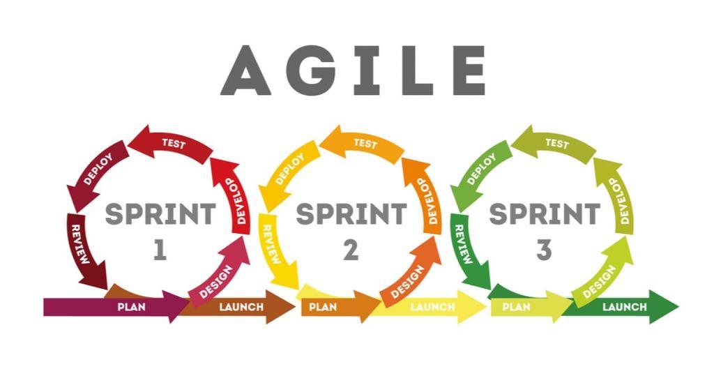 estrategia agil, diplomados UC online, curso sobre estrategia ágil