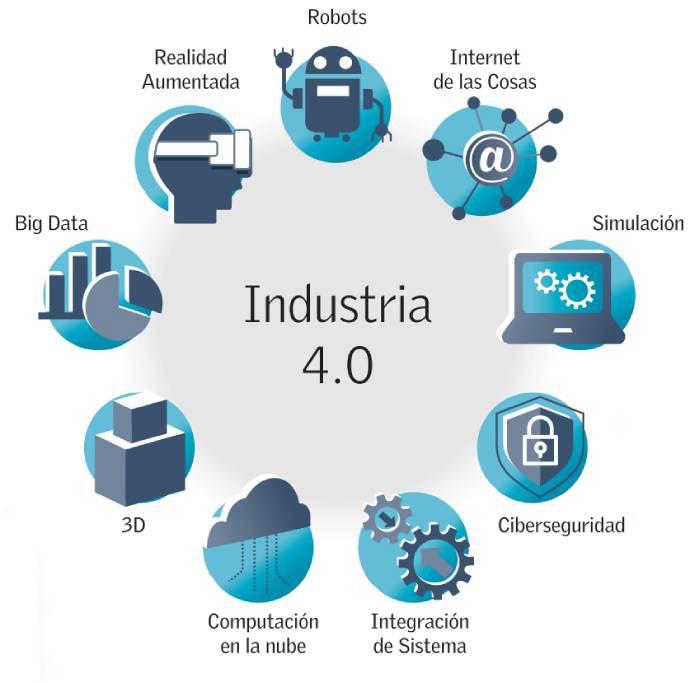 Industria 4.0, cuarta revolución industrial, diplomados UC online