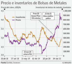 precio e inventarios de bolsas de metales, precio del cobre, superciclo potencial