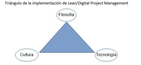 triangulo implementacion lean management