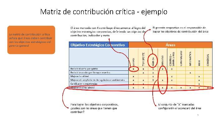 matriz de contribución crítica, alineamiento estratégico