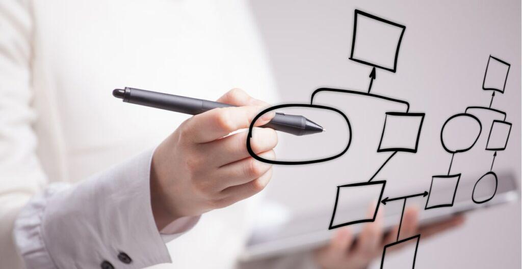 gestion de procesos, procesos, mapa de procesos, que es la gestion de procesos