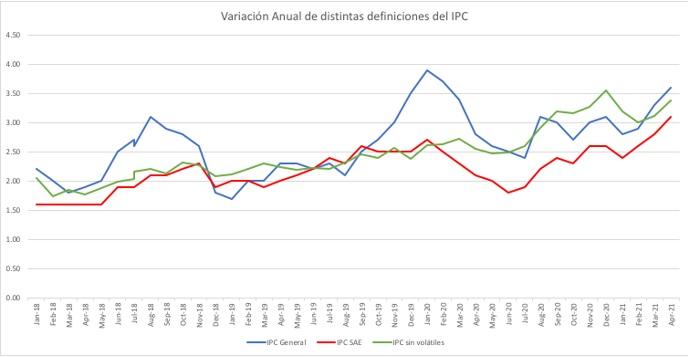 variacion anual IPC, inflacion chile