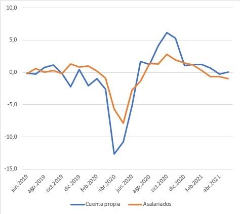 creacion neta de empleos, mercado laboral