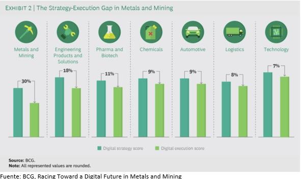 EStrategia de ejecución de brechas minería, minería y transformación digital, minería biónica