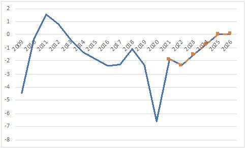 superavit primario como porcentaje del PIB, deuda pública