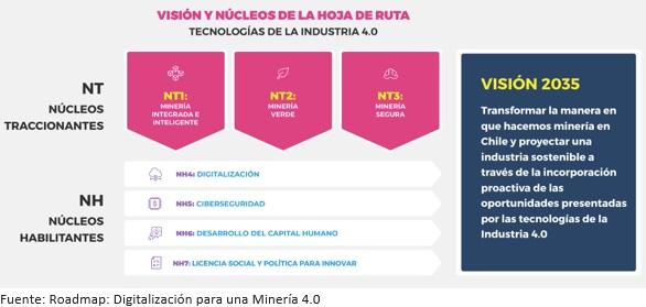Visión y núcleos de la Hoja de Ruta, minería y transformación digital, minería biónica