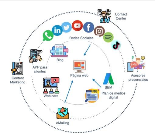 Metricas de marketing digital, ecosistema de un proyecto de marketng digital