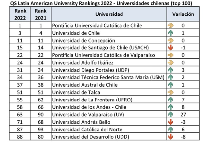 universidades chilenas en ranking QS 2022