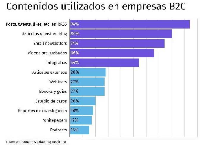 Contenido web más utilizado en empresas B2C