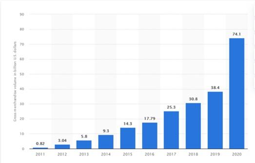 CRecimiento ventas cyber, fuente Statista 2021