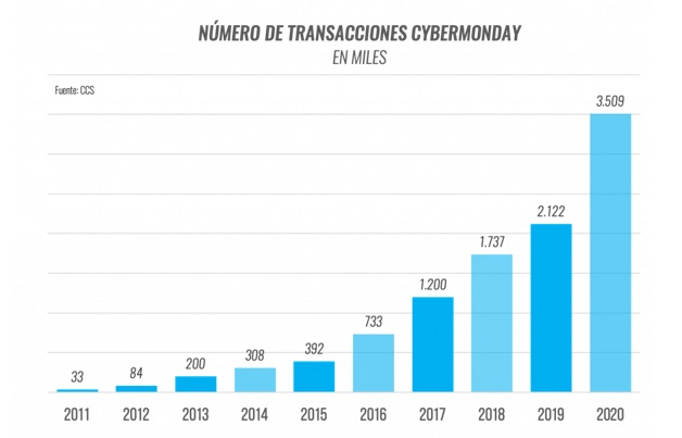 Número de trasnsacciones cybermonday chile
