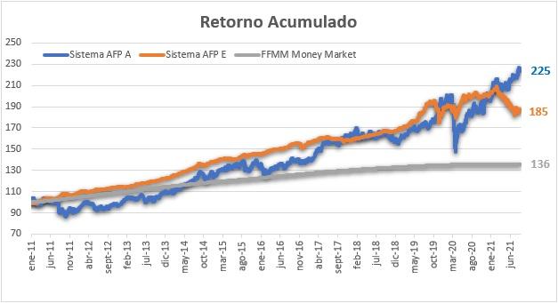 Retorno acumulado Fondo A y los renta fija, fondos E y money market.