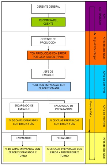 Figura árbol de KPI ejemplo